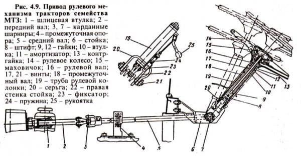 ходовая трактора мтз 80