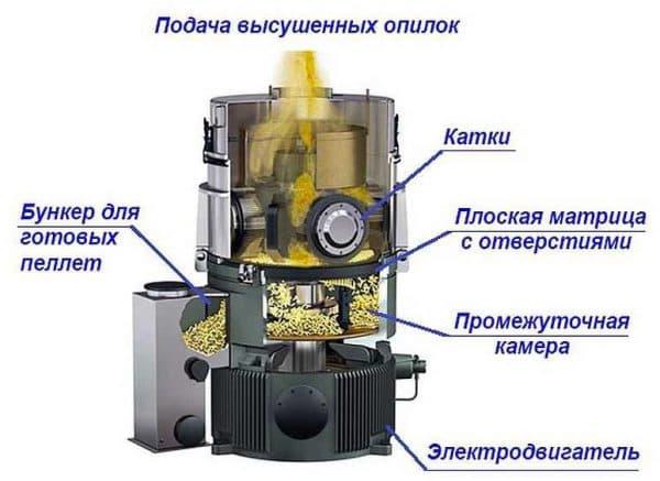 устройство гранулятора